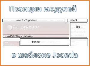 Позиции модулей в Joomla