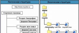 Какой должна быть структура сайта?