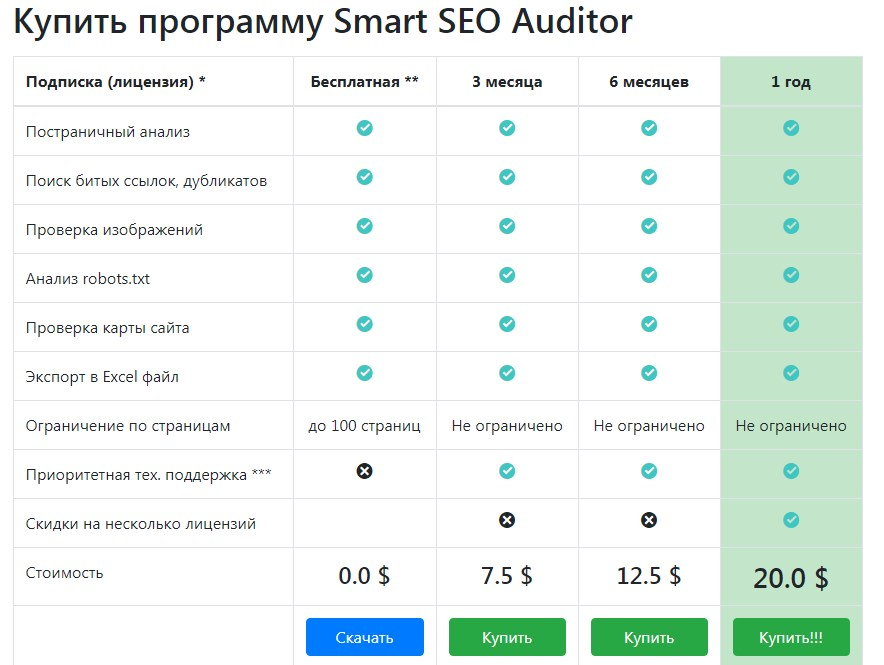 Тарифы Smart SEO Auditor